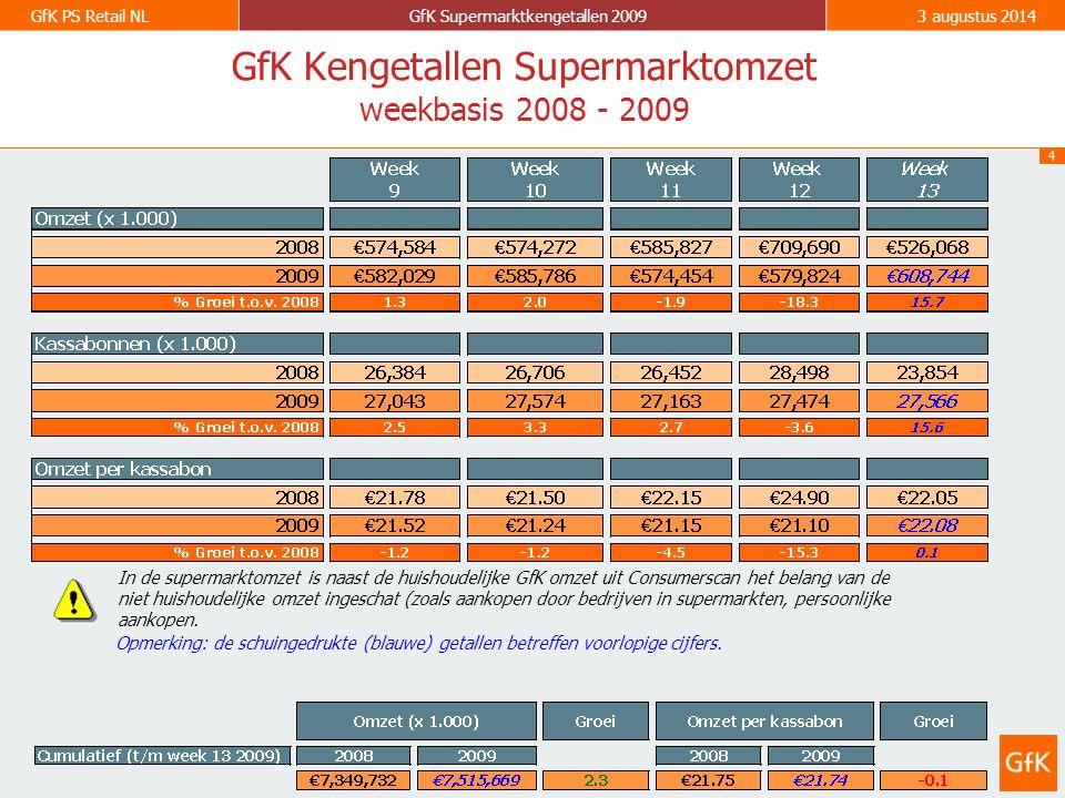 5 GfK PS Retail NLGfK Supermarktkengetallen 20093 augustus 2014 2003 2004 2005 2006 - 2.4% + 0.2% + 4.3% + 0.1% + 0.2% + 3.9% Historie supermarktomzetten (€) Historie bedrag per kassabon (€) Ontwikkeling in de tijd Jaarbasis 2007 + 4.0% + 2.7% 2008 + 6.2% 2003 2004 2005 2006 2007 2008 + 4.4%