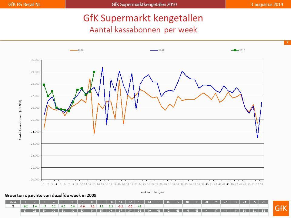 7 GfK PS Retail NLGfK Supermarktkengetallen 20103 augustus 2014 GfK Supermarkt kengetallen Aantal kassabonnen per week Groei ten opzichte van dezelfde week in 2009