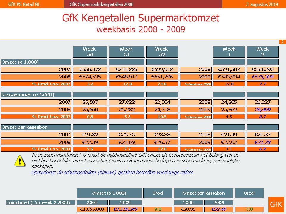 2 GfK PS Retail NLGfK Supermarktkengetallen 20083 augustus 2014 GfK Kengetallen Supermarktomzet weekbasis 2008 - 2009 Opmerking: de schuingedrukte (blauwe) getallen betreffen voorlopige cijfers.