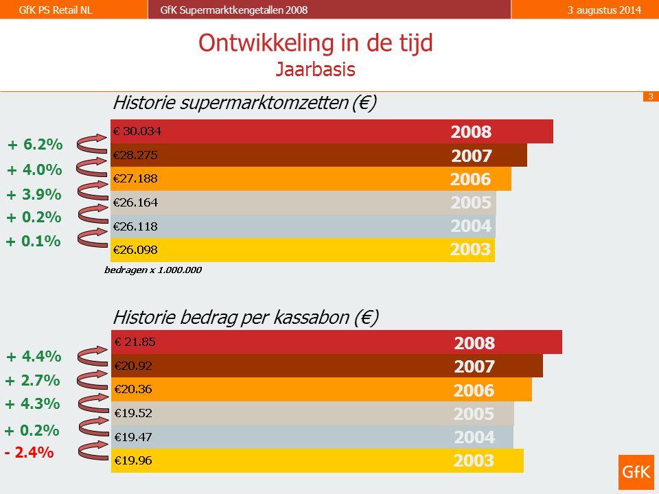 3 GfK PS Retail NLGfK Supermarktkengetallen 20083 augustus 2014 2003 2004 2005 2006 - 2.4% + 0.2% + 4.3% + 0.1% + 0.2% + 3.9% Historie supermarktomzetten (€) Historie bedrag per kassabon (€) Ontwikkeling in de tijd Jaarbasis 2007 + 4.0% + 2.7% 2008 + 6.2% 2003 2004 2005 2006 2007 2008 + 4.4%