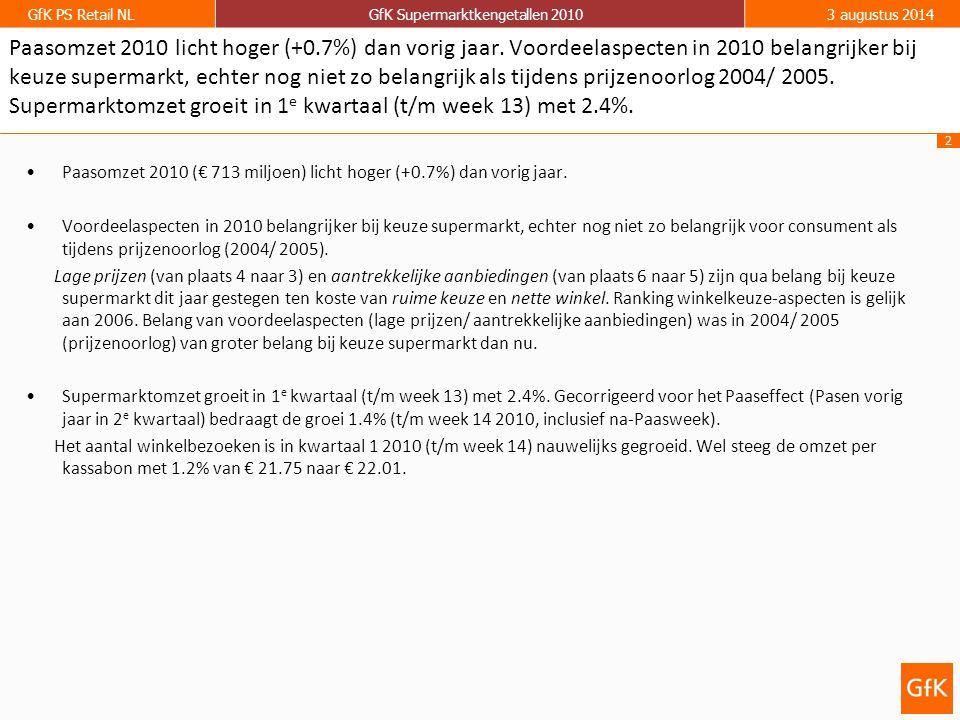 3 GfK PS Retail NLGfK Supermarktkengetallen 20103 augustus 2014 Paasomzet supermarkten (€): week 13 2002:569 miljoen week 16 2003:574 miljoen week 15 2004:599 miljoen week 12 2005:587 miljoen week 15 2006:621 miljoen week 14 2007:634 miljoen week 12 2008:710 miljoen week 15 2009: 708 miljoen week 13 2010:713 miljoen De Paasomzet bedraagt dit jaar € 713 miljoen (+ 0.7%) en zorgt voor nieuwe Paaspiek.