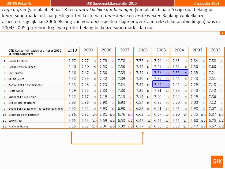 4 GfK PS Retail NLGfK Supermarktkengetallen 20103 augustus 2014 Lage prijzen (van plaats 4 naar 3) en aantrekkelijke aanbiedingen (van plaats 6 naar 5) zijn qua belang bij keuze supermarkt dit jaar gestegen ten koste van ruime keuze en nette winkel.