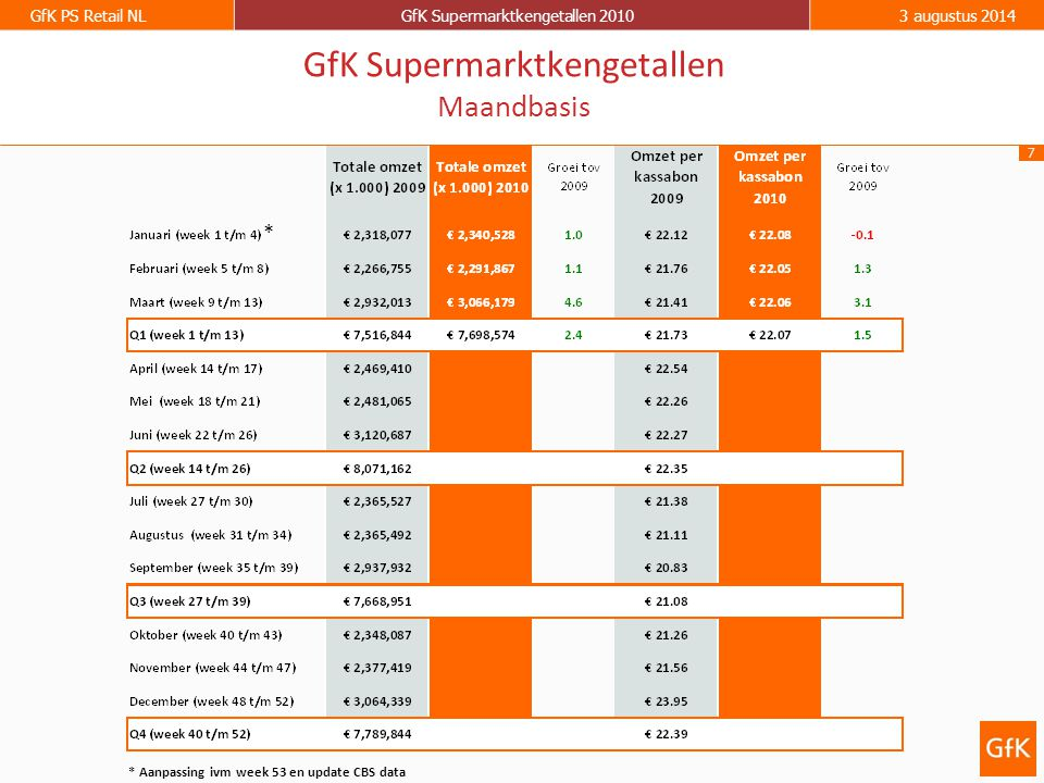 8 GfK PS Retail NLGfK Supermarktkengetallen 20103 augustus 2014 GfK Supermarktkengetallen Omzet per week (totaal assortiment) Groei ten opzichte van dezelfde week in 2009