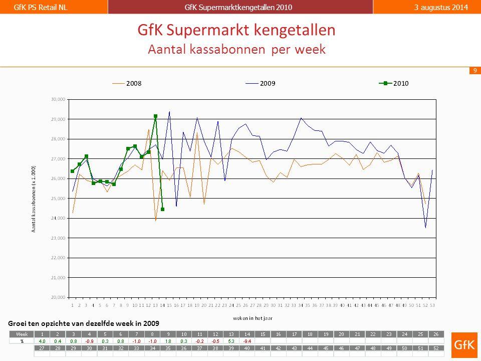 9 GfK PS Retail NLGfK Supermarktkengetallen 20103 augustus 2014 GfK Supermarkt kengetallen Aantal kassabonnen per week Groei ten opzichte van dezelfde week in 2009