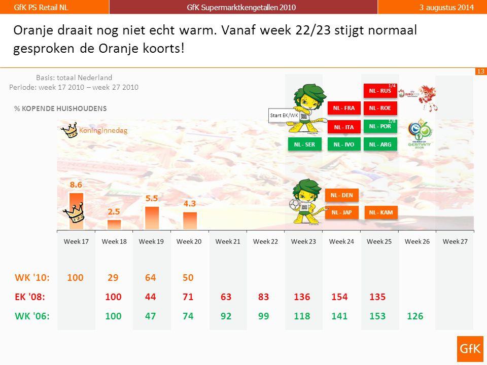 13 GfK PS Retail NLGfK Supermarktkengetallen 20103 augustus 2014 Basis: totaal Nederland Periode: week 17 2010 – week 27 2010 % KOPENDE HUISHOUDENS NL - JAP NL - DEN NL - KAM Koninginnedag Oranje draait nog niet echt warm.