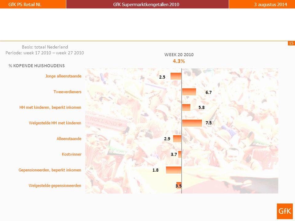 15 GfK PS Retail NLGfK Supermarktkengetallen 20103 augustus 2014 % KOPENDE HUISHOUDENS WEEK 20 2010 4.3% 2.5 7.5 2.9 3.7 1.8 3.5 5.8 6.7 Basis: totaal Nederland Periode: week 17 2010 – week 27 2010