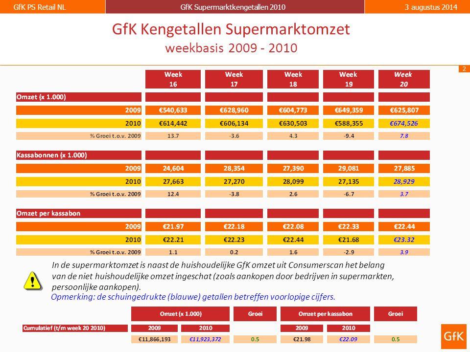 2 GfK PS Retail NLGfK Supermarktkengetallen 20103 augustus 2014 GfK Kengetallen Supermarktomzet weekbasis 2009 - 2010 Opmerking: de schuingedrukte (bl