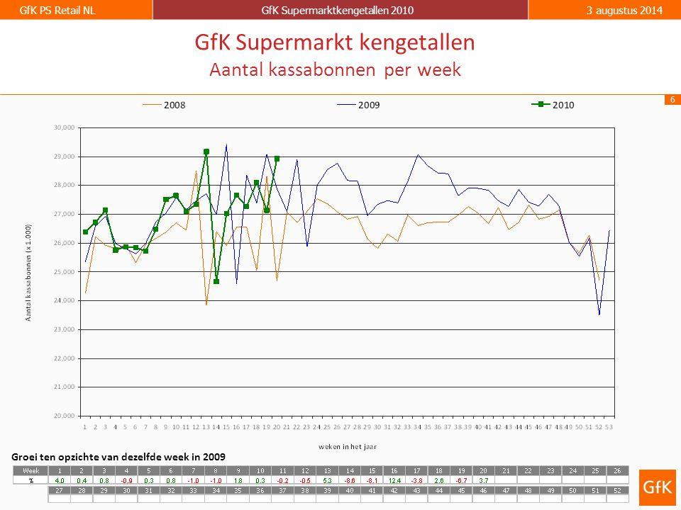 6 GfK PS Retail NLGfK Supermarktkengetallen 20103 augustus 2014 GfK Supermarkt kengetallen Aantal kassabonnen per week Groei ten opzichte van dezelfde