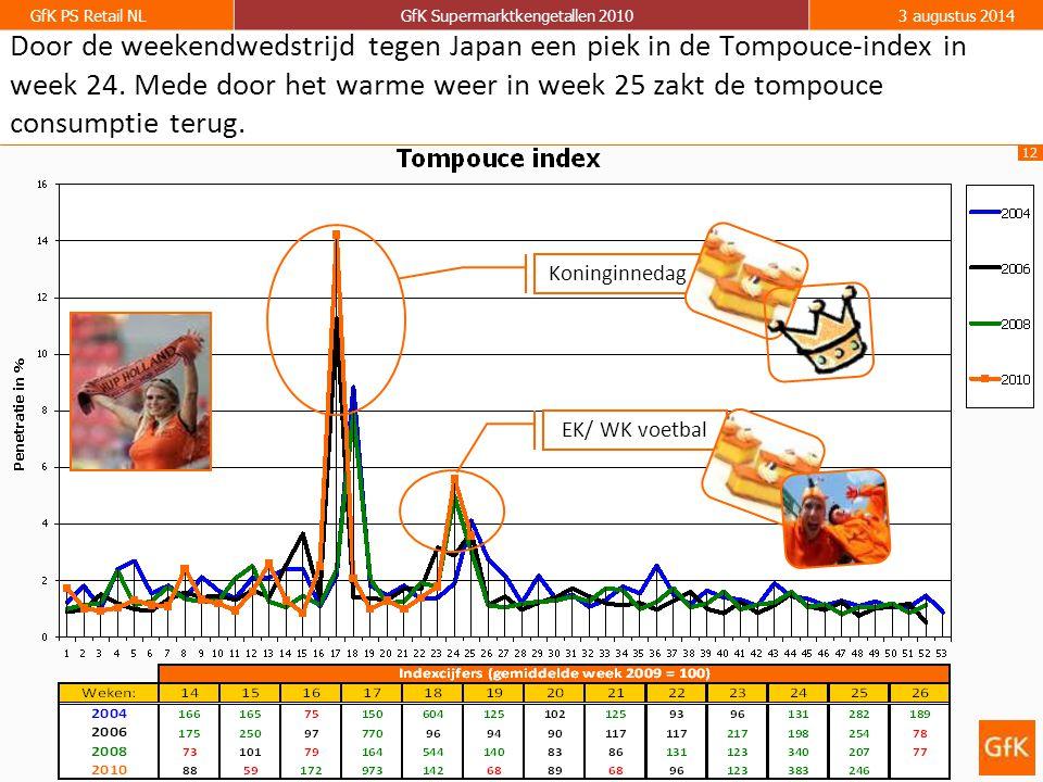 12 GfK PS Retail NLGfK Supermarktkengetallen 20103 augustus 2014 Door de weekendwedstrijd tegen Japan een piek in de Tompouce-index in week 24. Mede d