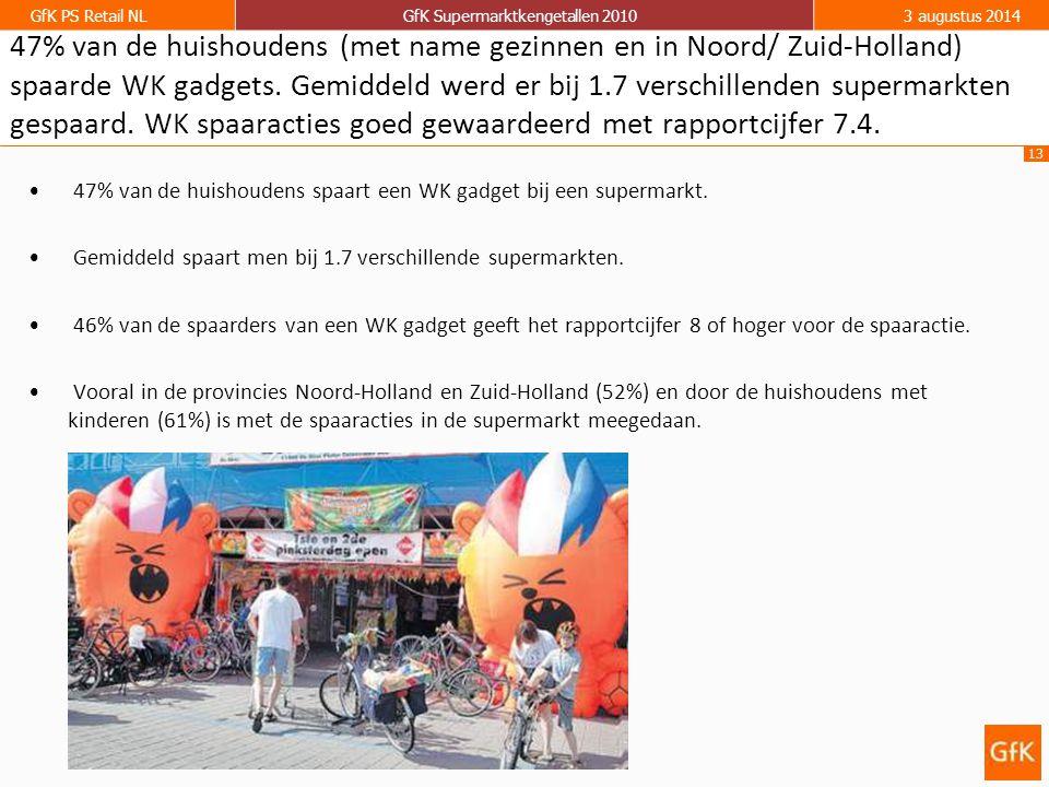 13 GfK PS Retail NLGfK Supermarktkengetallen 20103 augustus 2014 47% van de huishoudens (met name gezinnen en in Noord/ Zuid-Holland) spaarde WK gadgets.
