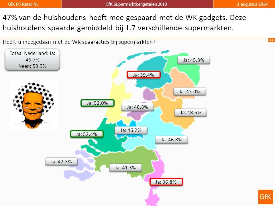 14 GfK PS Retail NLGfK Supermarktkengetallen 20103 augustus 2014 47% van de huishoudens heeft mee gespaard met de WK gadgets. Deze huishoudens spaarde