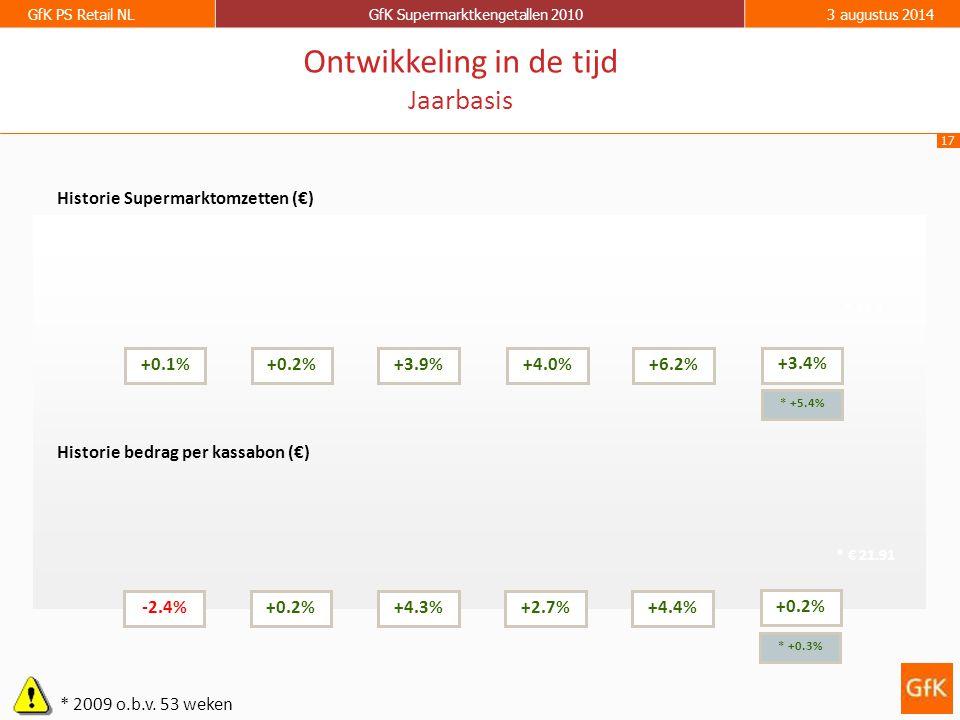 17 GfK PS Retail NLGfK Supermarktkengetallen 20103 augustus 2014 Historie Supermarktomzetten (€) Historie bedrag per kassabon (€) +0.1%+0.2%+3.9%+4.0%