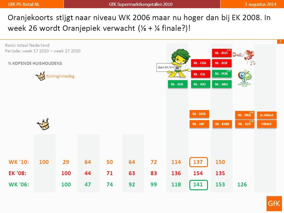 7 GfK PS Retail NLGfK Supermarktkengetallen 20103 augustus 2014 Basis: totaal Nederland Periode: week 17 2010 – week 27 2010 % KOPENDE HUISHOUDENS NL - JAP NL - DEN NL - KAM Koninginnedag Oranjekoorts stijgt naar niveau WK 2006 maar nu hoger dan bij EK 2008.