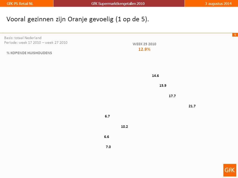 9 GfK PS Retail NLGfK Supermarktkengetallen 20103 augustus 2014 % KOPENDE HUISHOUDENS WEEK 25 2010 12.9% 17.7 6.7 10.2 6.6 7.0 15.9 14.6 Basis: totaal Nederland Periode: week 17 2010 – week 27 2010 Vooral gezinnen zijn Oranje gevoelig (1 op de 5).