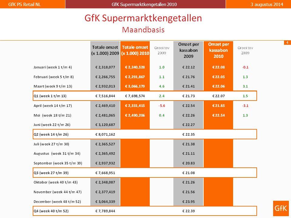 5 GfK PS Retail NLGfK Supermarktkengetallen 20103 augustus 2014 GfK Supermarktkengetallen Omzet per week (totaal assortiment) Groei ten opzichte van dezelfde week in 2009