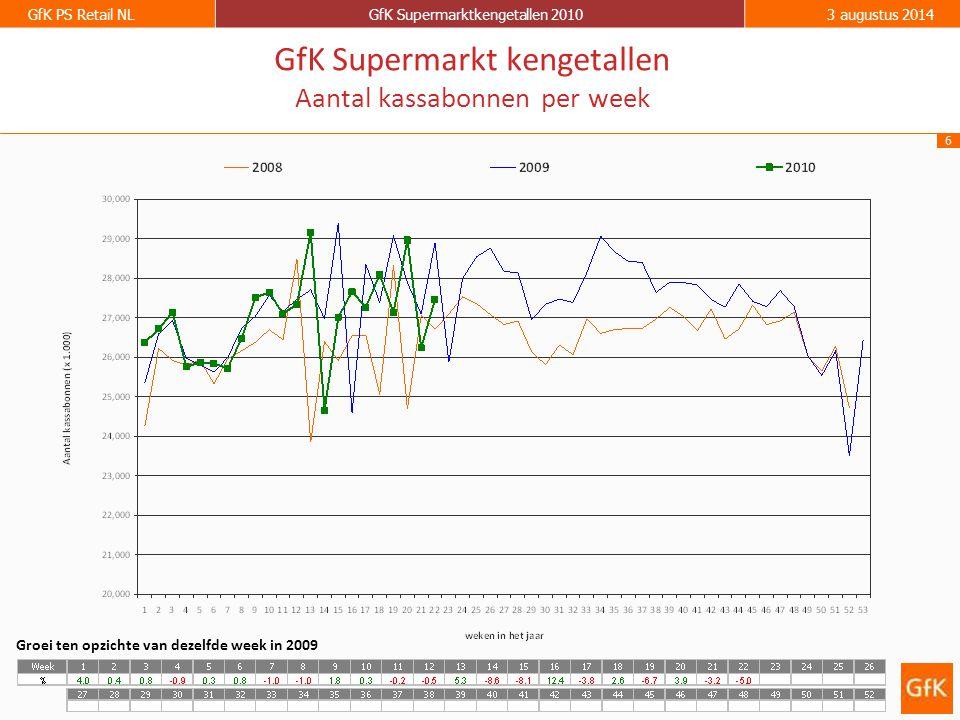 6 GfK PS Retail NLGfK Supermarktkengetallen 20103 augustus 2014 GfK Supermarkt kengetallen Aantal kassabonnen per week Groei ten opzichte van dezelfde week in 2009