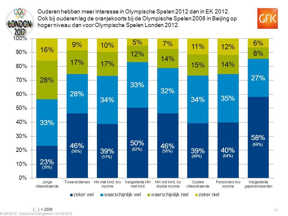 10 © GfK 2012 | Supermarktkengetallen | 04-05-2012 Ouderen hebben meer interesse in Olympische Spelen 2012 dan in EK 2012. Ook bij ouderen lag de oran