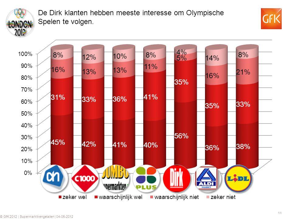 11 © GfK 2012 | Supermarktkengetallen | 04-05-2012 De Dirk klanten hebben meeste interesse om Olympische Spelen te volgen.