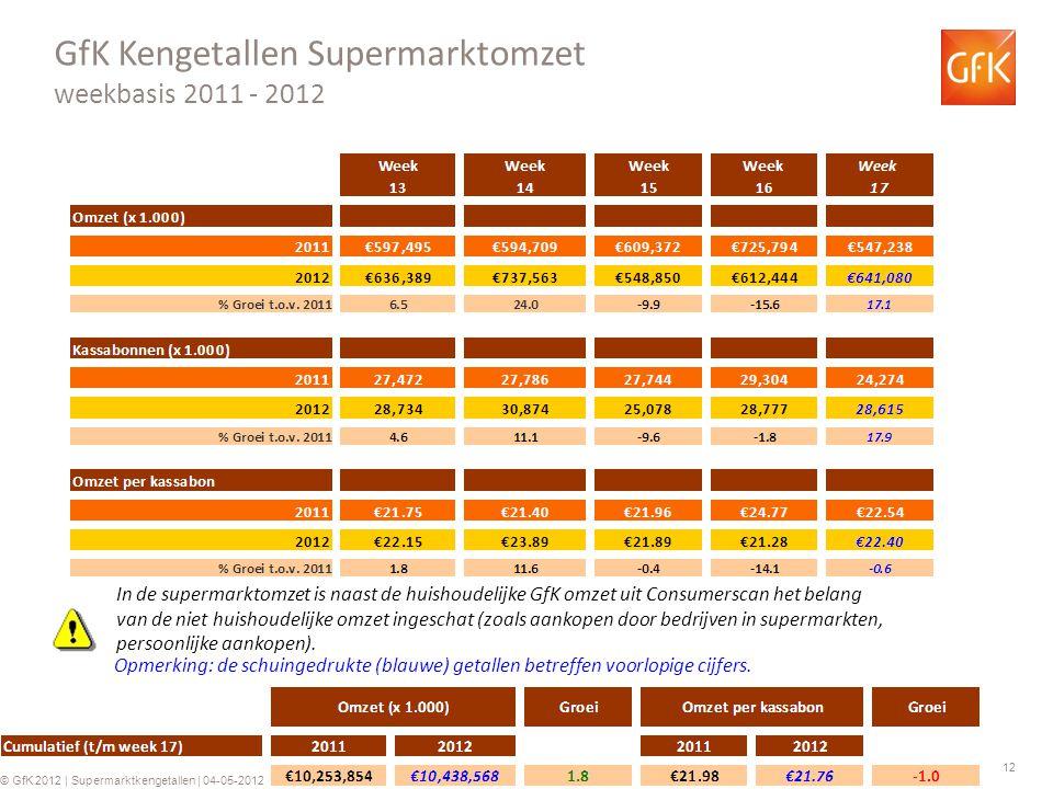 12 © GfK 2012 | Supermarktkengetallen | 04-05-2012 GfK Kengetallen Supermarktomzet weekbasis 2011 - 2012 Opmerking: de schuingedrukte (blauwe) getalle