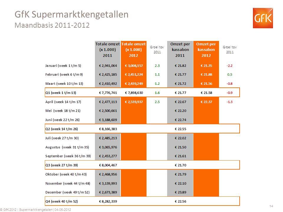 14 © GfK 2012 | Supermarktkengetallen | 04-05-2012 GfK Supermarktkengetallen Maandbasis 2011-2012