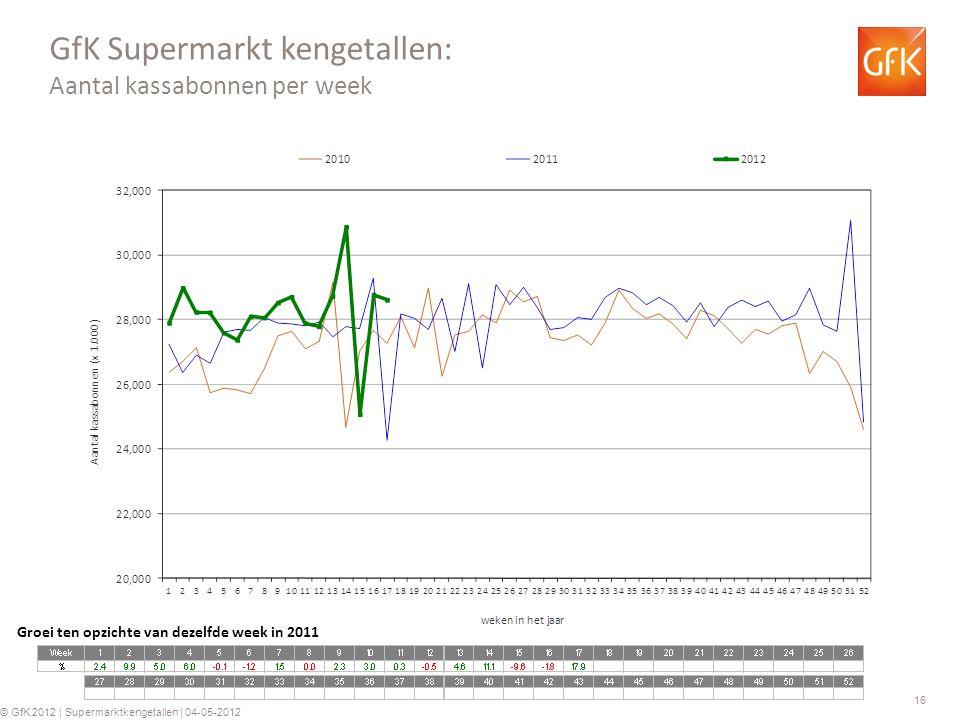 16 © GfK 2012 | Supermarktkengetallen | 04-05-2012 GfK Supermarkt kengetallen: Aantal kassabonnen per week Groei ten opzichte van dezelfde week in 201