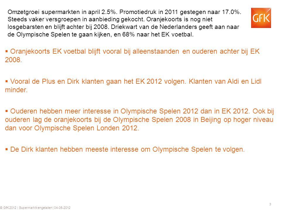 3 © GfK 2012 | Supermarktkengetallen | 04-05-2012  Oranjekoorts EK voetbal blijft vooral bij alleenstaanden en ouderen achter bij EK 2008.