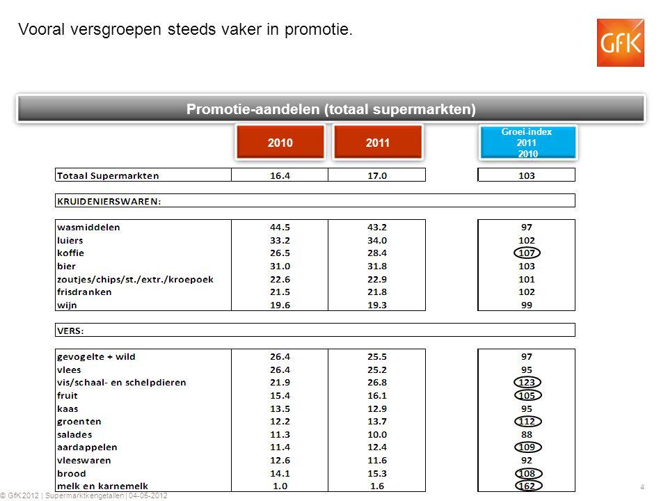 4 © GfK 2012 | Supermarktkengetallen | 04-05-2012 Promotie-aandelen (totaal supermarkten) 2010 Groei-index 2011 2010 Vooral versgroepen steeds vaker in promotie.