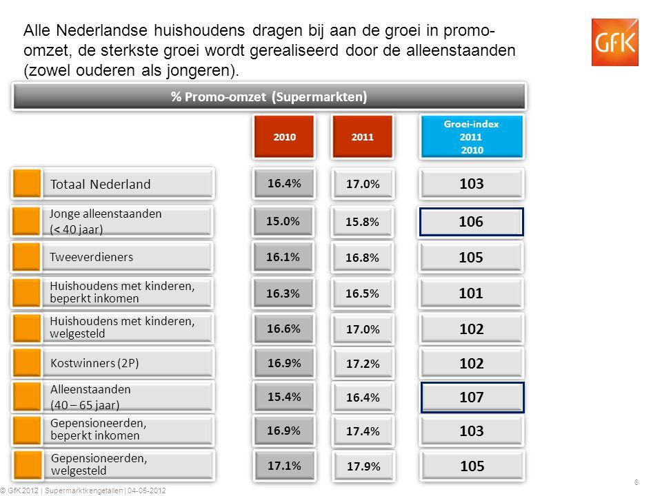 6 © GfK 2012 | Supermarktkengetallen | 04-05-2012 16.4% Totaal Nederland % Promo-omzet (Supermarkten) 20102011 103 Groei-index 2011 2010 Alle Nederlandse huishoudens dragen bij aan de groei in promo- omzet, de sterkste groei wordt gerealiseerd door de alleenstaanden (zowel ouderen als jongeren).