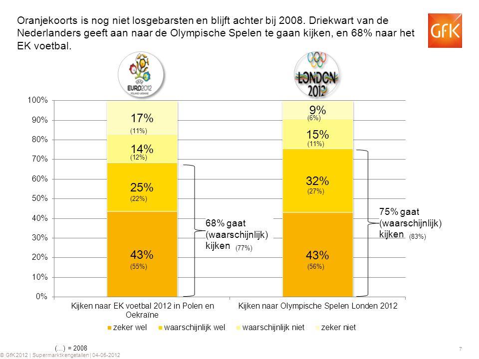 7 © GfK 2012 | Supermarktkengetallen | 04-05-2012 Oranjekoorts is nog niet losgebarsten en blijft achter bij 2008. Driekwart van de Nederlanders geeft