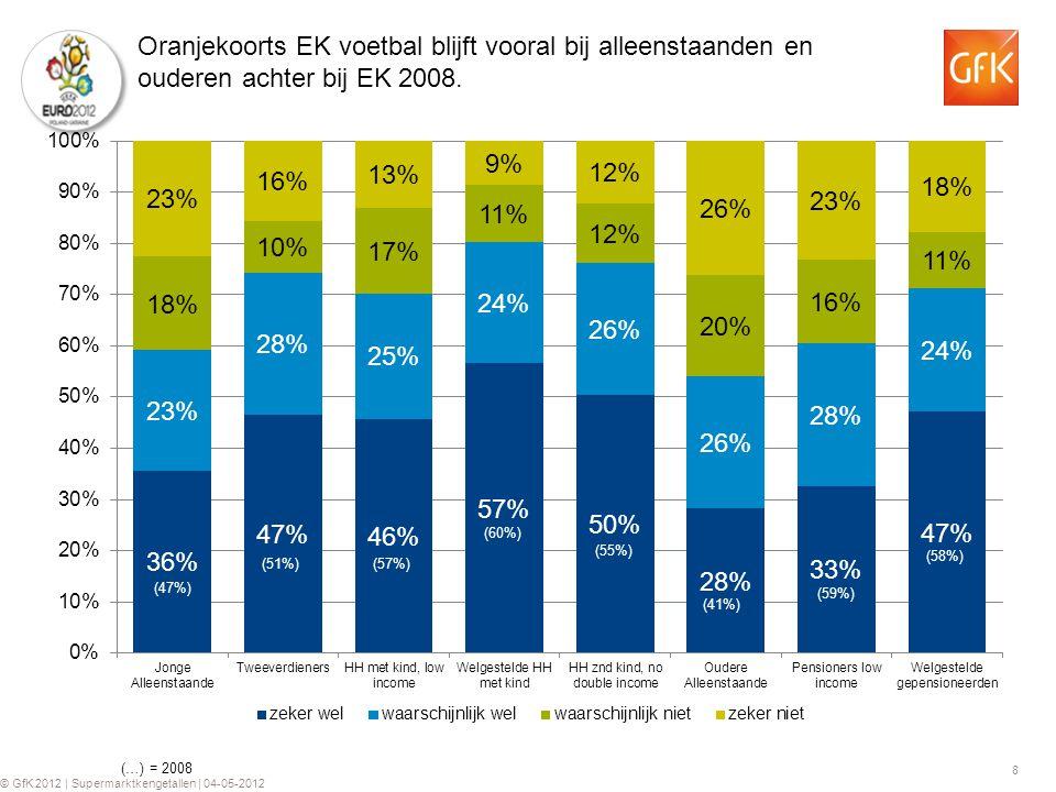 8 © GfK 2012 | Supermarktkengetallen | 04-05-2012 Oranjekoorts EK voetbal blijft vooral bij alleenstaanden en ouderen achter bij EK 2008. (…) = 2008 (