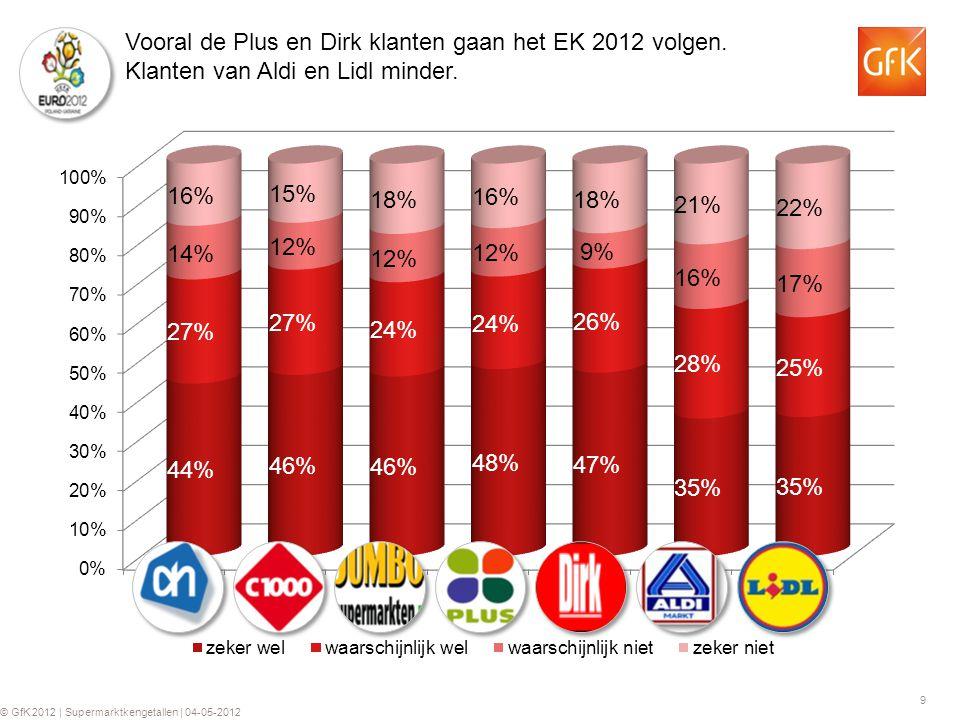 9 © GfK 2012 | Supermarktkengetallen | 04-05-2012 Vooral de Plus en Dirk klanten gaan het EK 2012 volgen.