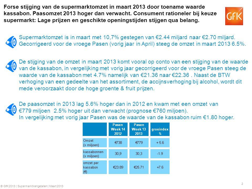 2 © GfK 2013 | Supermarktkengetallen | Maart 2013 Forse stijging van de supermarktomzet in maart 2013 door toename waarde kassabon. Paasomzet 2013 hog
