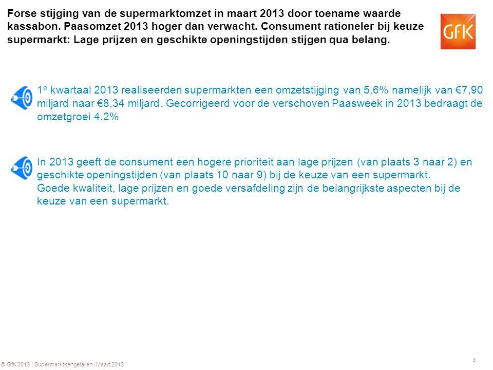 3 © GfK 2013 | Supermarktkengetallen | Maart 2013 Forse stijging van de supermarktomzet in maart 2013 door toename waarde kassabon. Paasomzet 2013 hog