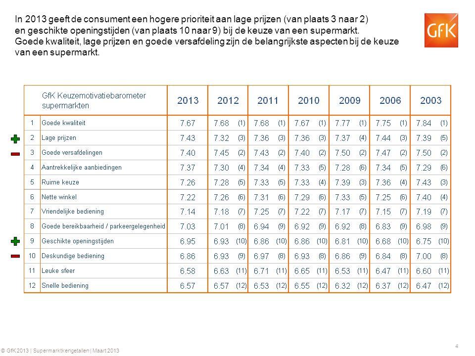4 © GfK 2013 | Supermarktkengetallen | Maart 2013 In 2013 geeft de consument een hogere prioriteit aan lage prijzen (van plaats 3 naar 2) en geschikte openingstijden (van plaats 10 naar 9) bij de keuze van een supermarkt.