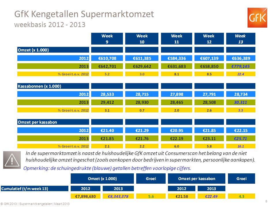 5 © GfK 2013 | Supermarktkengetallen | Maart 2013 GfK Kengetallen Supermarktomzet weekbasis 2012 - 2013 Opmerking: de schuingedrukte (blauwe) getallen betreffen voorlopige cijfers.