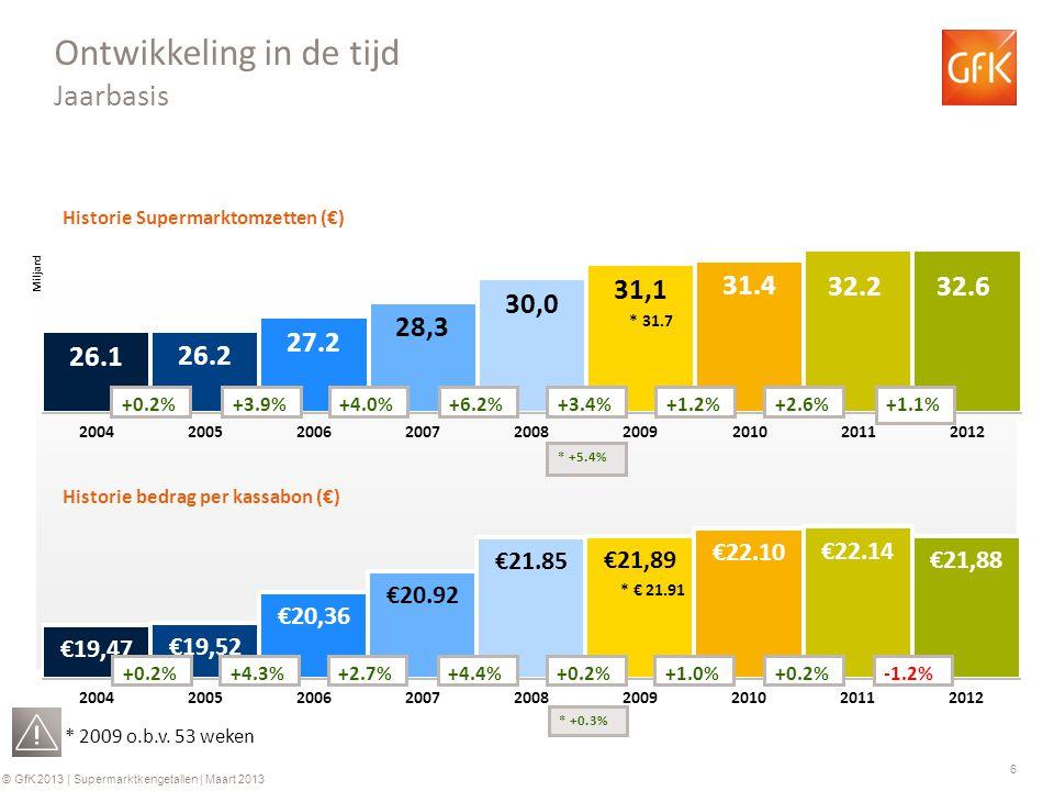 6 © GfK 2013 | Supermarktkengetallen | Maart 2013 Historie Supermarktomzetten (€) Historie bedrag per kassabon (€) +0.2%+3.9%+4.0%+6.2% +0.2%+4.3%+2.7%+4.4% Ontwikkeling in de tijd Jaarbasis +3.4% +0.2% * 2009 o.b.v.