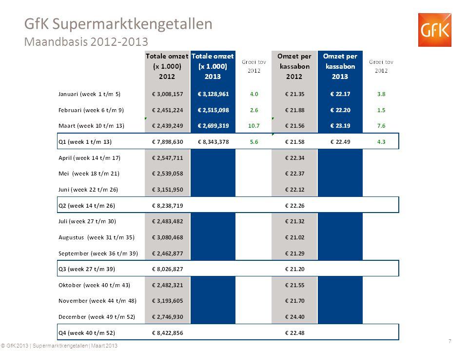 7 © GfK 2013 | Supermarktkengetallen | Maart 2013 GfK Supermarktkengetallen Maandbasis 2012-2013