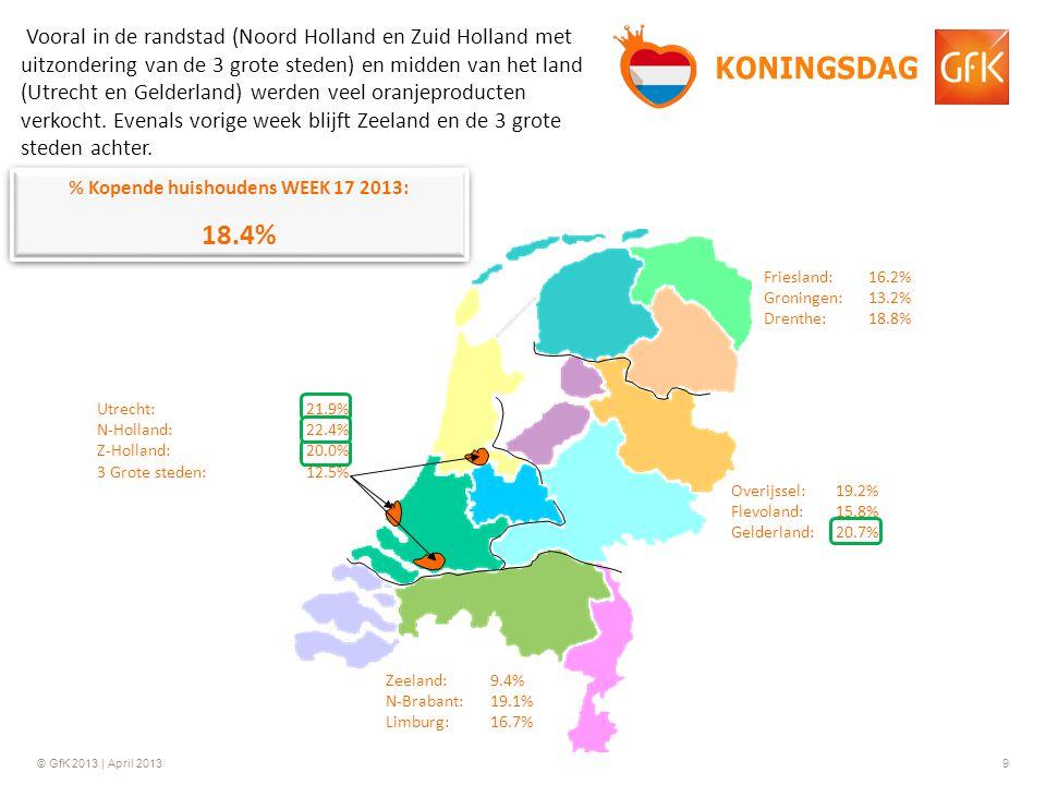 © GfK 2013 | April 20139 % Kopende huishoudens WEEK 17 2013: 18.4% % Kopende huishoudens WEEK 17 2013: 18.4% Friesland:16.2% Groningen:13.2% Drenthe:18.8% Overijssel:19.2% Flevoland:15.8% Gelderland:20.7% Zeeland:9.4% N-Brabant:19.1% Limburg:16.7% Utrecht:21.9% N-Holland:22.4% Z-Holland: 20.0% 3 Grote steden: 12.5% Vooral in de randstad (Noord Holland en Zuid Holland met uitzondering van de 3 grote steden) en midden van het land (Utrecht en Gelderland) werden veel oranjeproducten verkocht.