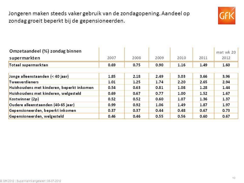 10 © GfK 2012 | Supermarktkengetallen | 05-07-2012 Jongeren maken steeds vaker gebruik van de zondagopening.