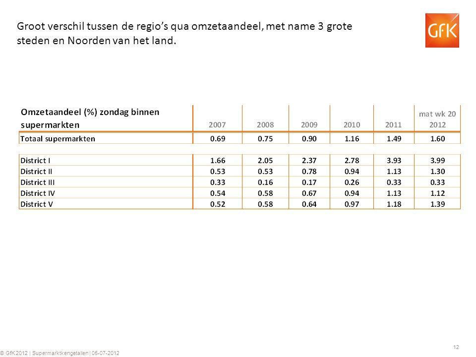 12 © GfK 2012 | Supermarktkengetallen | 05-07-2012 Groot verschil tussen de regio's qua omzetaandeel, met name 3 grote steden en Noorden van het land.