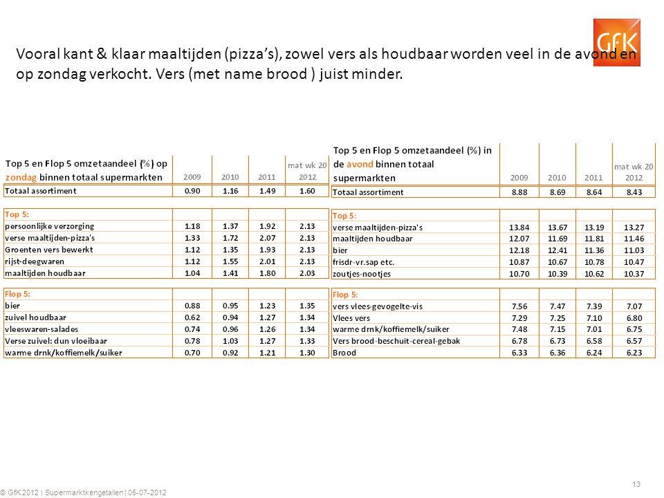 13 © GfK 2012 | Supermarktkengetallen | 05-07-2012 Vooral kant & klaar maaltijden (pizza's), zowel vers als houdbaar worden veel in de avond en op zondag verkocht.