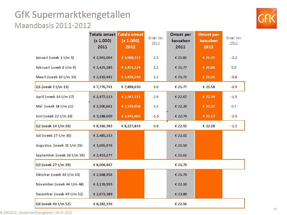 16 © GfK 2012 | Supermarktkengetallen | 05-07-2012 GfK Supermarktkengetallen Maandbasis 2011-2012