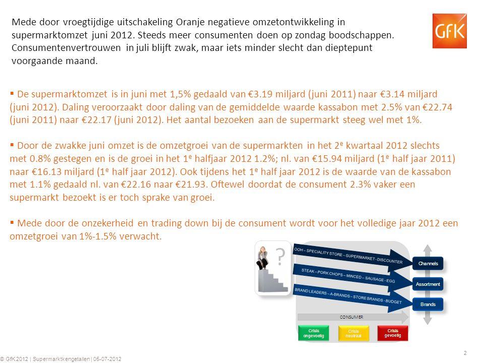 2 © GfK 2012 | Supermarktkengetallen | 05-07-2012  De supermarktomzet is in juni met 1,5% gedaald van €3.19 miljard (juni 2011) naar €3.14 miljard (juni 2012).