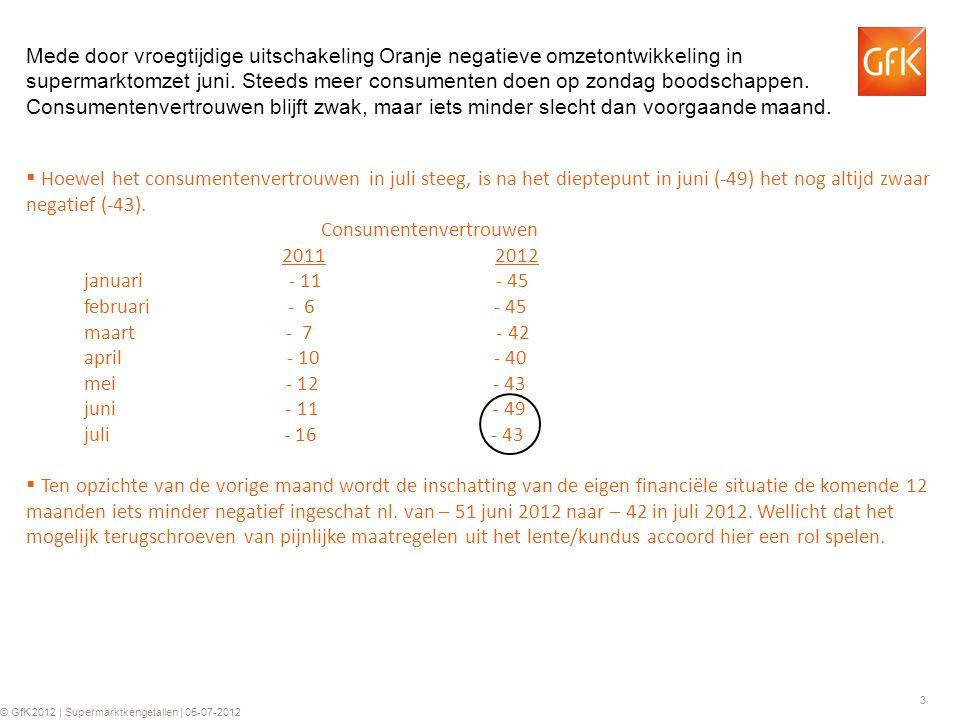 3 © GfK 2012 | Supermarktkengetallen | 05-07-2012  Hoewel het consumentenvertrouwen in juli steeg, is na het dieptepunt in juni (-49) het nog altijd zwaar negatief (-43).