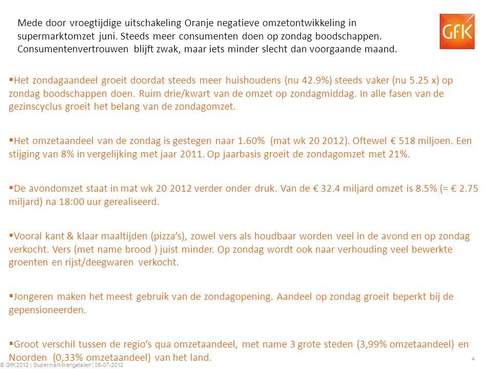 4 © GfK 2012 | Supermarktkengetallen | 05-07-2012 Mede door vroegtijdige uitschakeling Oranje negatieve omzetontwikkeling in supermarktomzet juni.