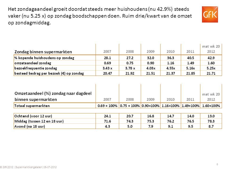 6 © GfK 2012 | Supermarktkengetallen | 05-07-2012 Het zondagaandeel groeit doordat steeds meer huishoudens (nu 42.9%) steeds vaker (nu 5.25 x) op zondag boodschappen doen.