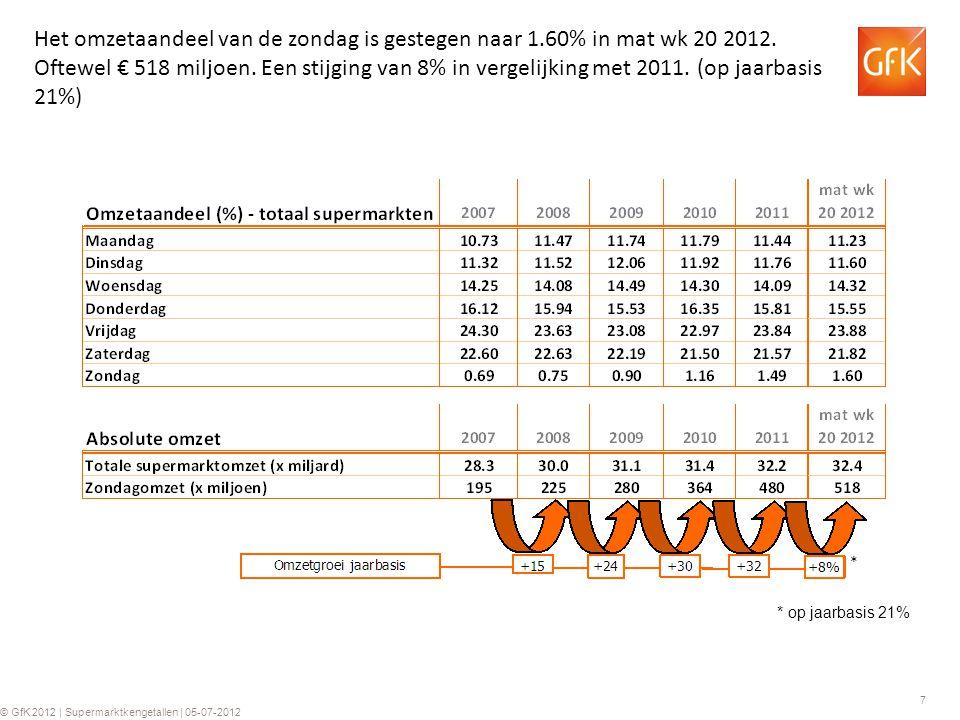 7 © GfK 2012 | Supermarktkengetallen | 05-07-2012 Het omzetaandeel van de zondag is gestegen naar 1.60% in mat wk 20 2012.