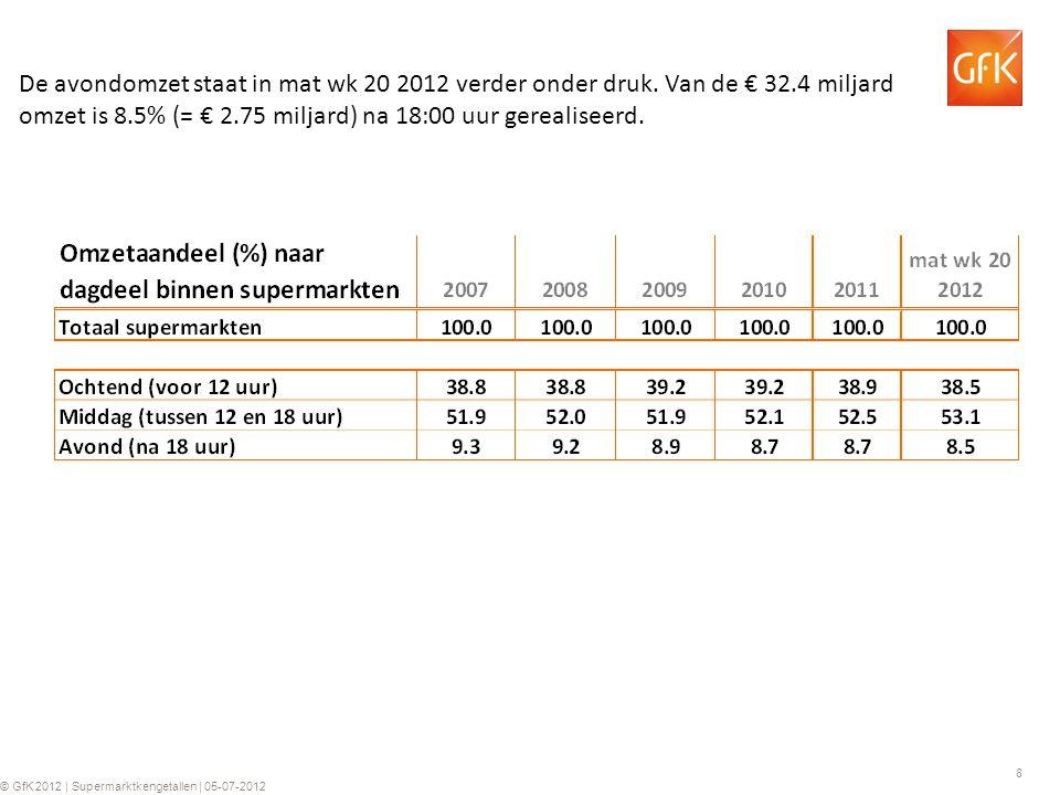 8 © GfK 2012 | Supermarktkengetallen | 05-07-2012 De avondomzet staat in mat wk 20 2012 verder onder druk.