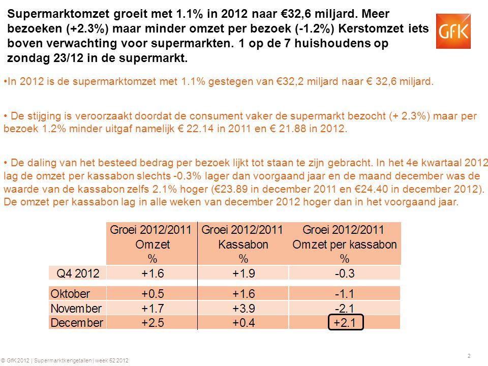 2 © GfK 2012 | Supermarktkengetallen | week 52 2012 Supermarktomzet groeit met 1.1% in 2012 naar €32,6 miljard.