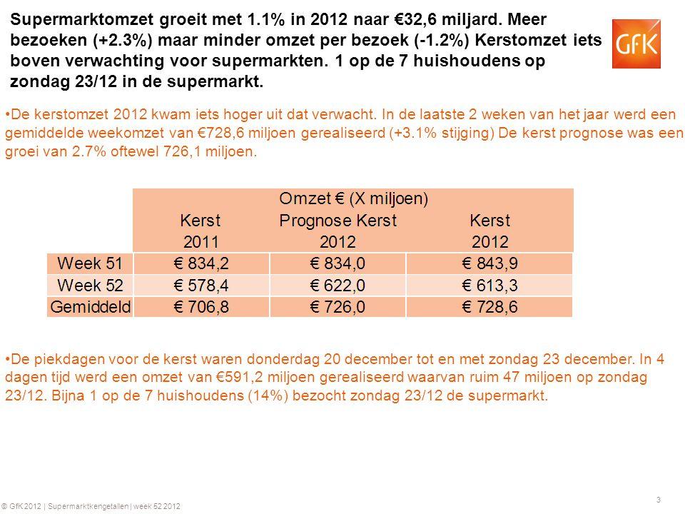 4 © GfK 2012 | Supermarktkengetallen | week 52 2012 GfK Kengetallen Supermarktomzet weekbasis 2011 - 2012 Opmerking: de schuingedrukte (blauwe) getallen betreffen voorlopige cijfers.